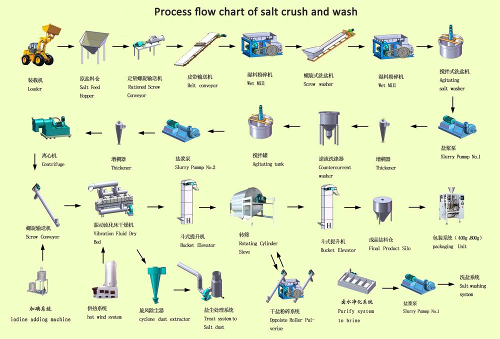 Salt Production Line
