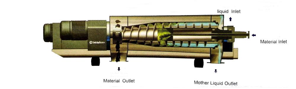 LW Decanter Centrifuge