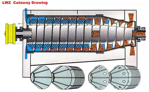 LWZ Decanter Centrifuge