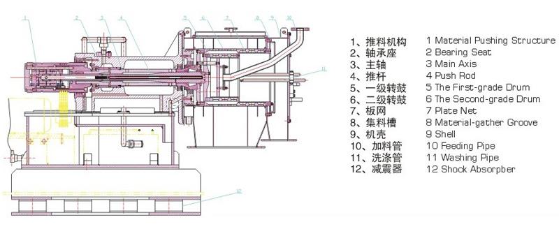 HR Series Pusher Centrifuge