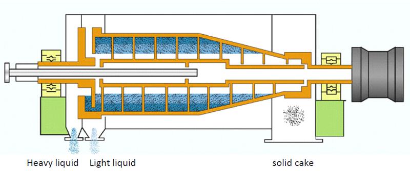 3 Phase Decanter Centrifuge