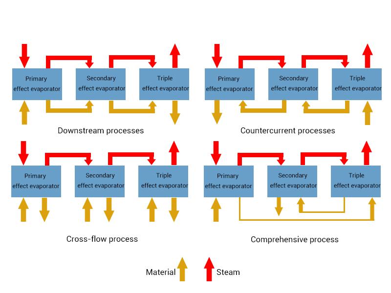 Multiple Effect Evaporation System