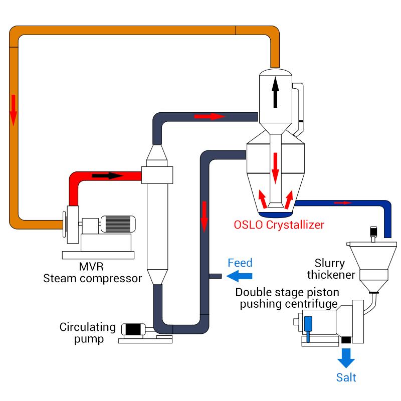 Forced Circulation Evaporation Crystallizer