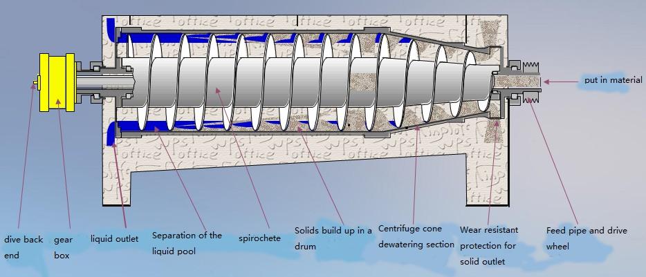 LWF 2 Phase Decanter Centrifuge